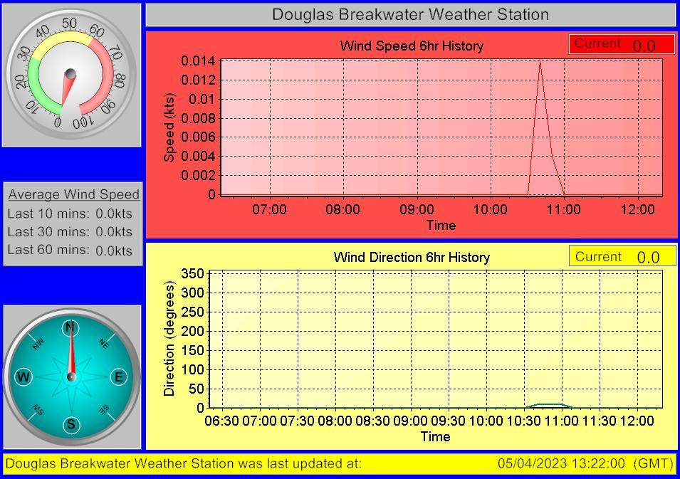 Douglas breakwater Webcam