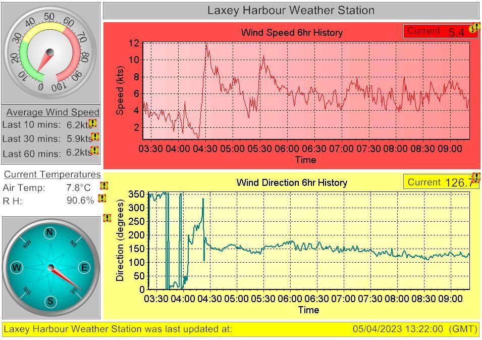 Laxey harbour Webcam