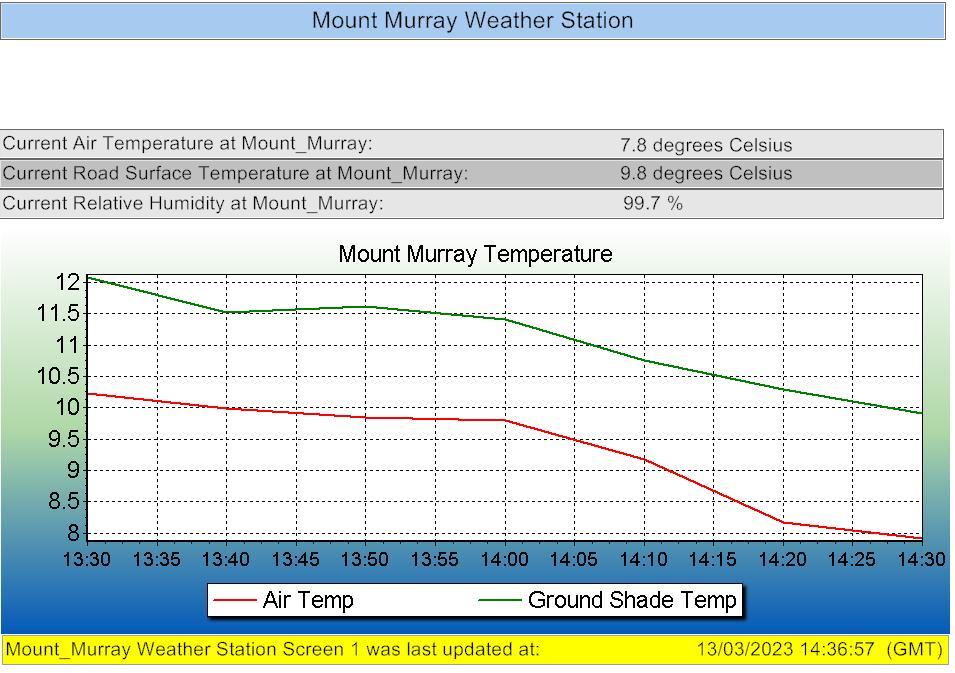 Mount Murray Webcam