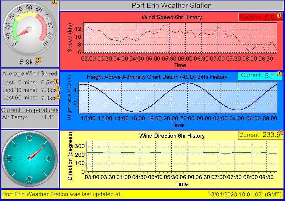 Port Erin Webcam